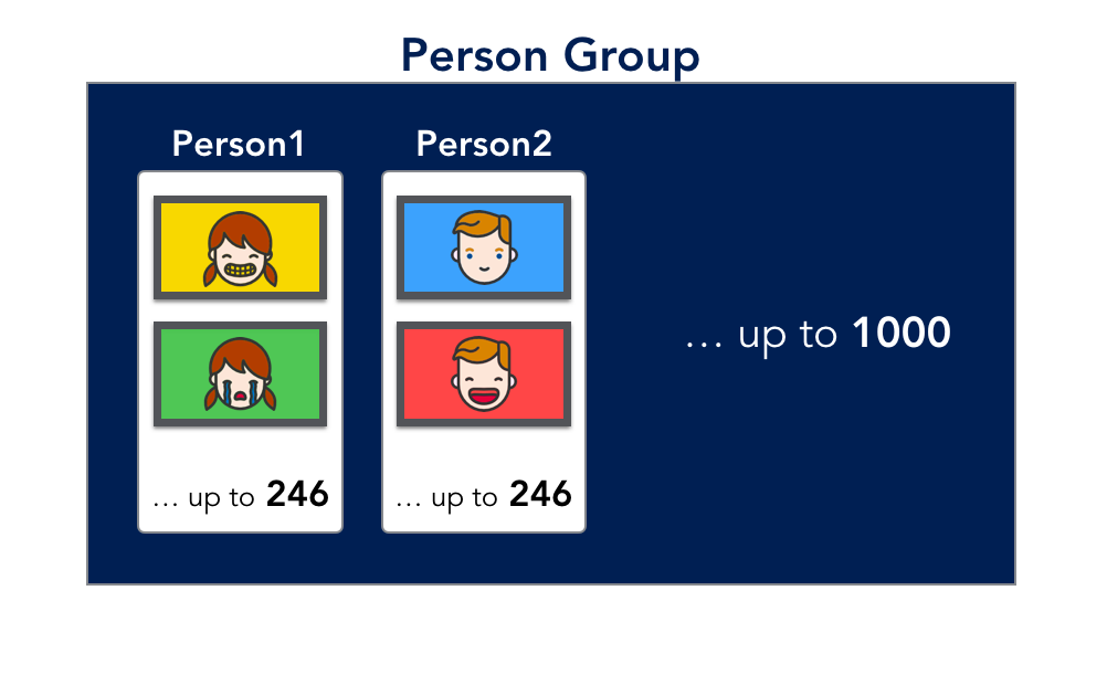 personGroup_person.png