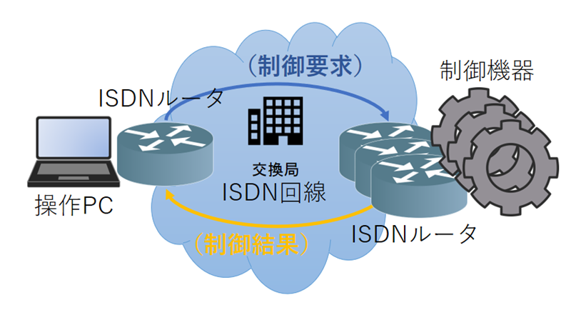ISDN network