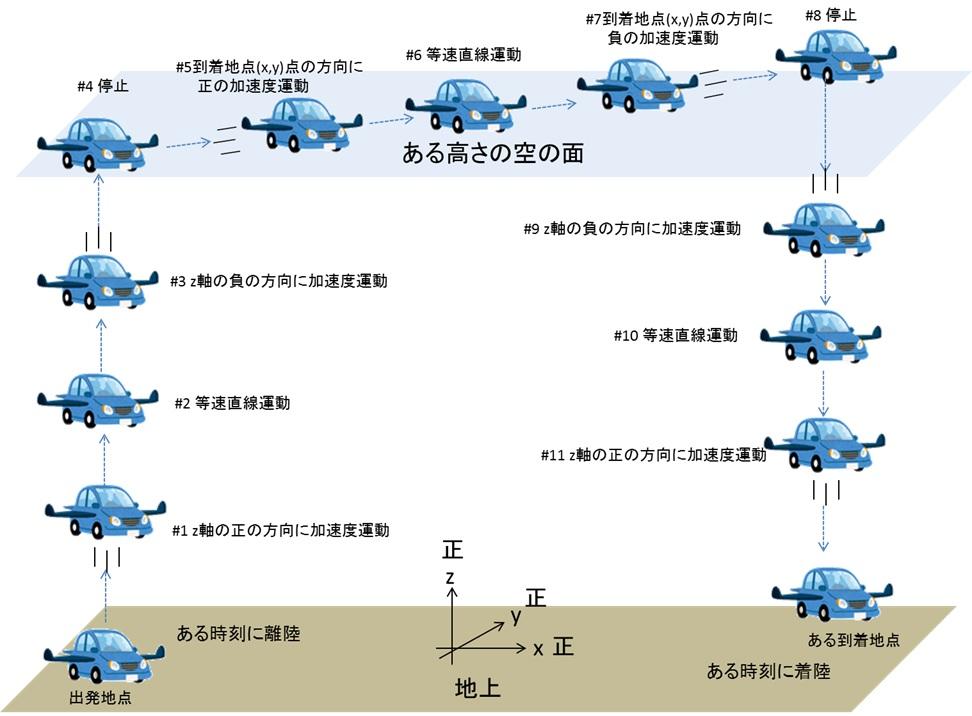空飛ぶ車がぶつからないようにするために向けて(数理モデル化編)_1.jpg
