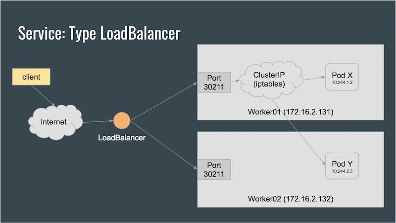 Service type LoadBalancer