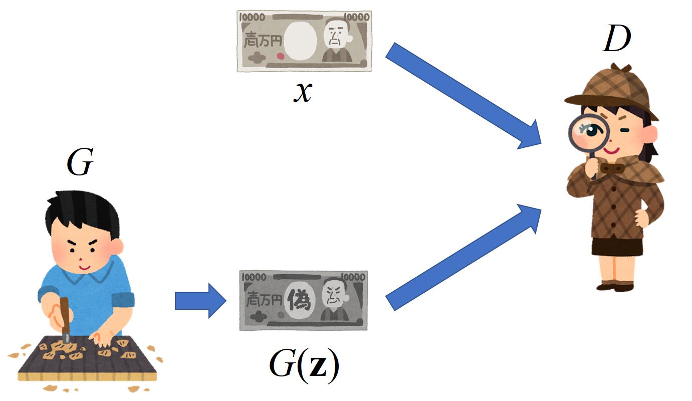 GANと損失関数の計算についてまとめた