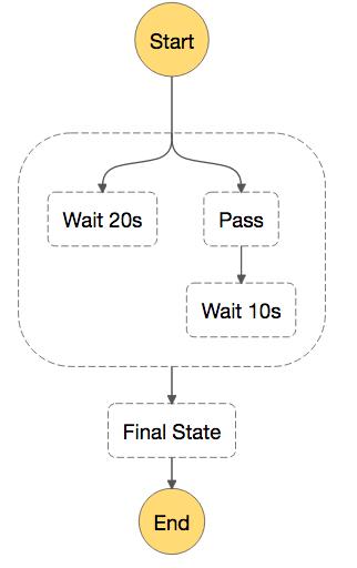 サンプルで覚えるAWS Step Functions