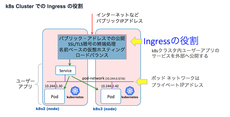 K8s on Vagrant, NGINX Ingress Controller の利用 - Qiita