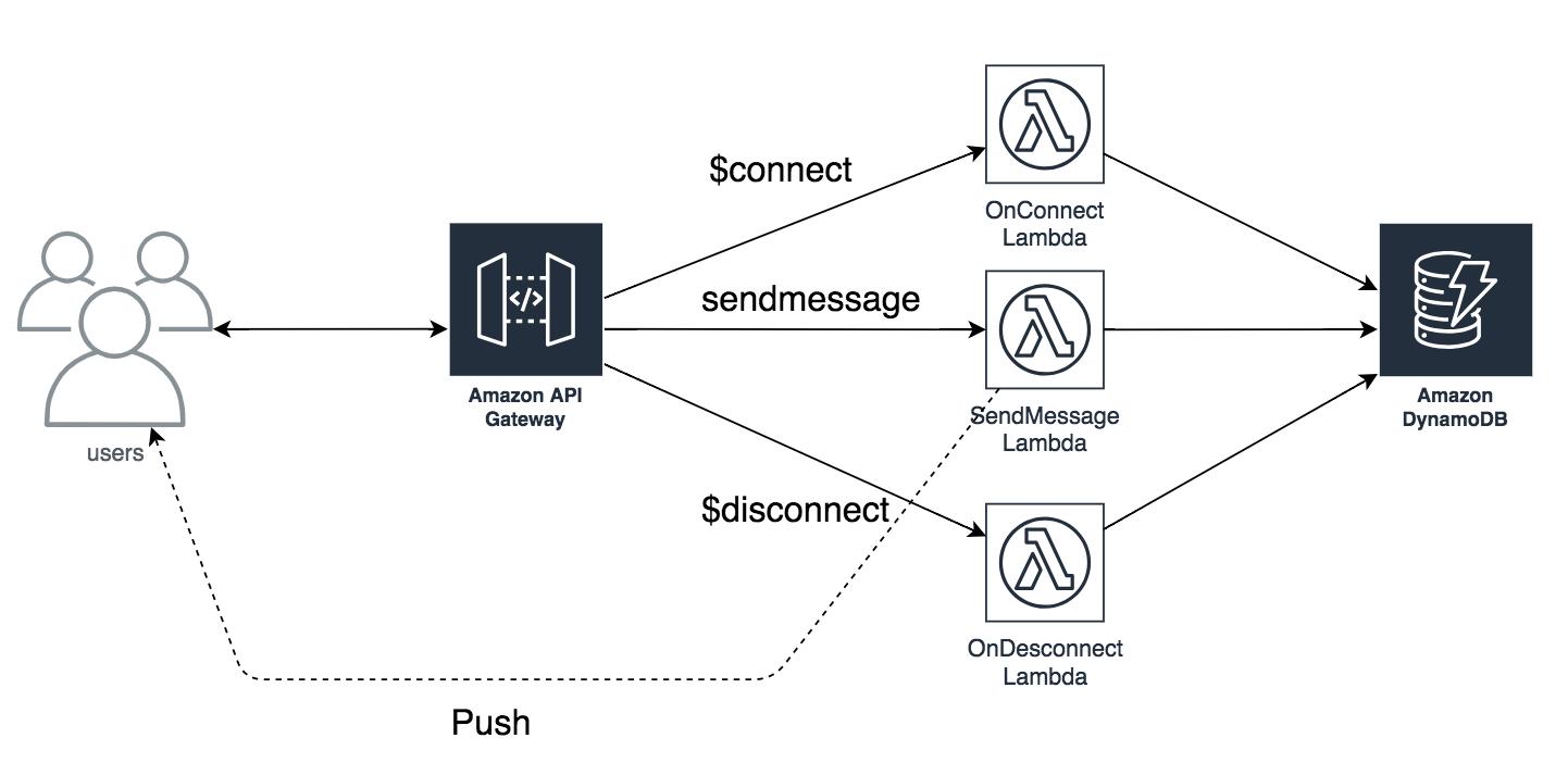 新機能】APIGatewayでWebSocketが利用可能になったのでチャット