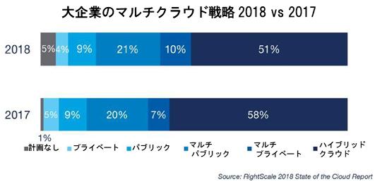大企業のマルチクラウド戦略 2018 vs 2017.PNG