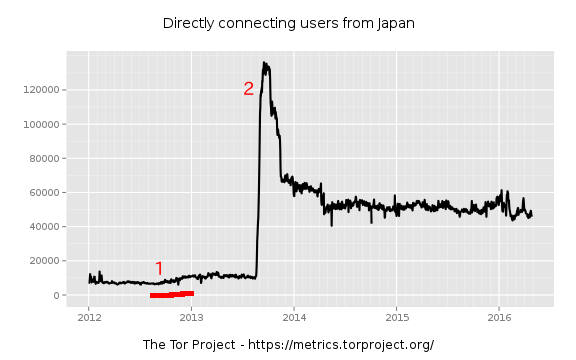 userstats-relay-country-2012-01-01-off-2016-04-30-jp.png