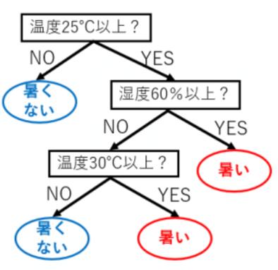入門 初心者の初心者による初心者のための決定木分析 qiita