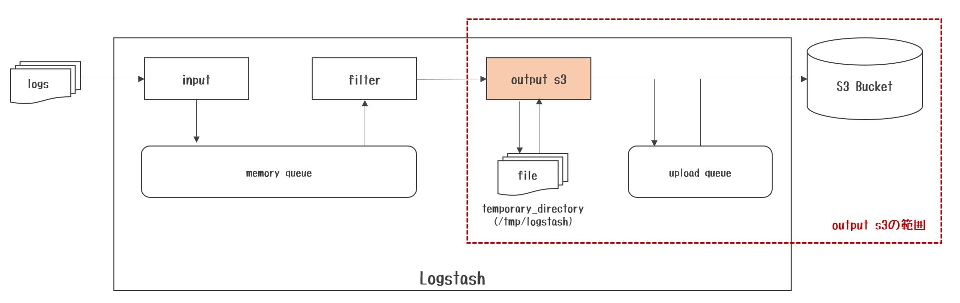 Logstashのoutput s3 plugin検証まとめ - Qiita