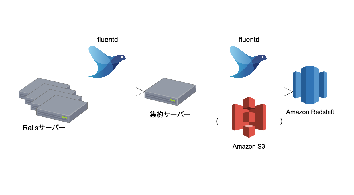 Railsサーバー→集約サーバー→Redshiftとfluentdを使って転送