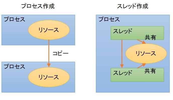 2013-12-process-thread_mini.jpg