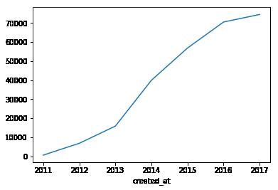 line_plot_y.png