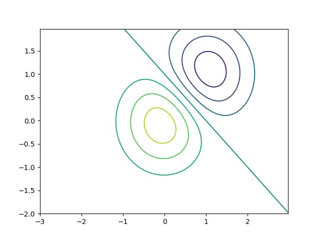 等値線図.png
