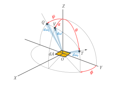 tuto-specular-brdf-torrance-sparrow-radiation.png