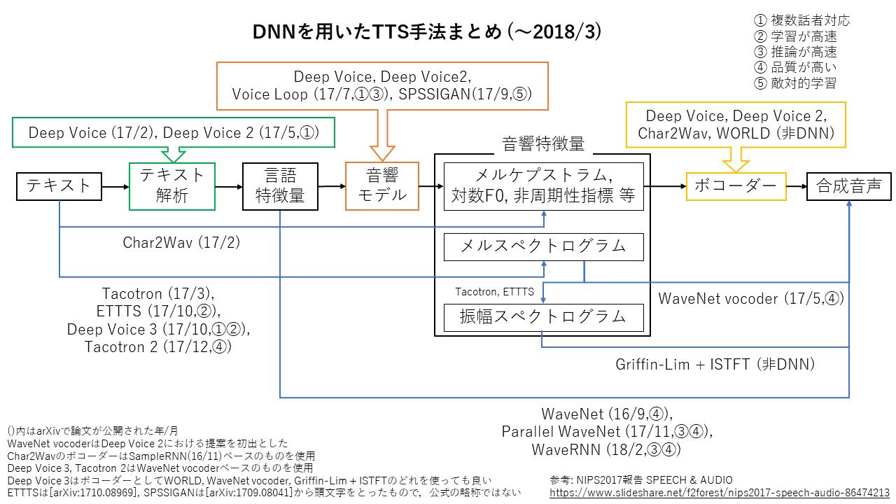 新TTSの図