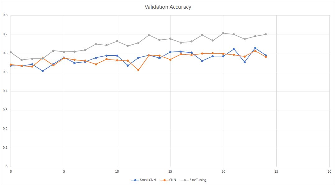 Validation accuracy