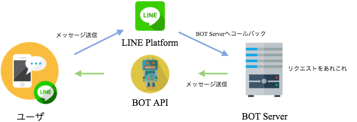 LINE BOT APIの仕組み