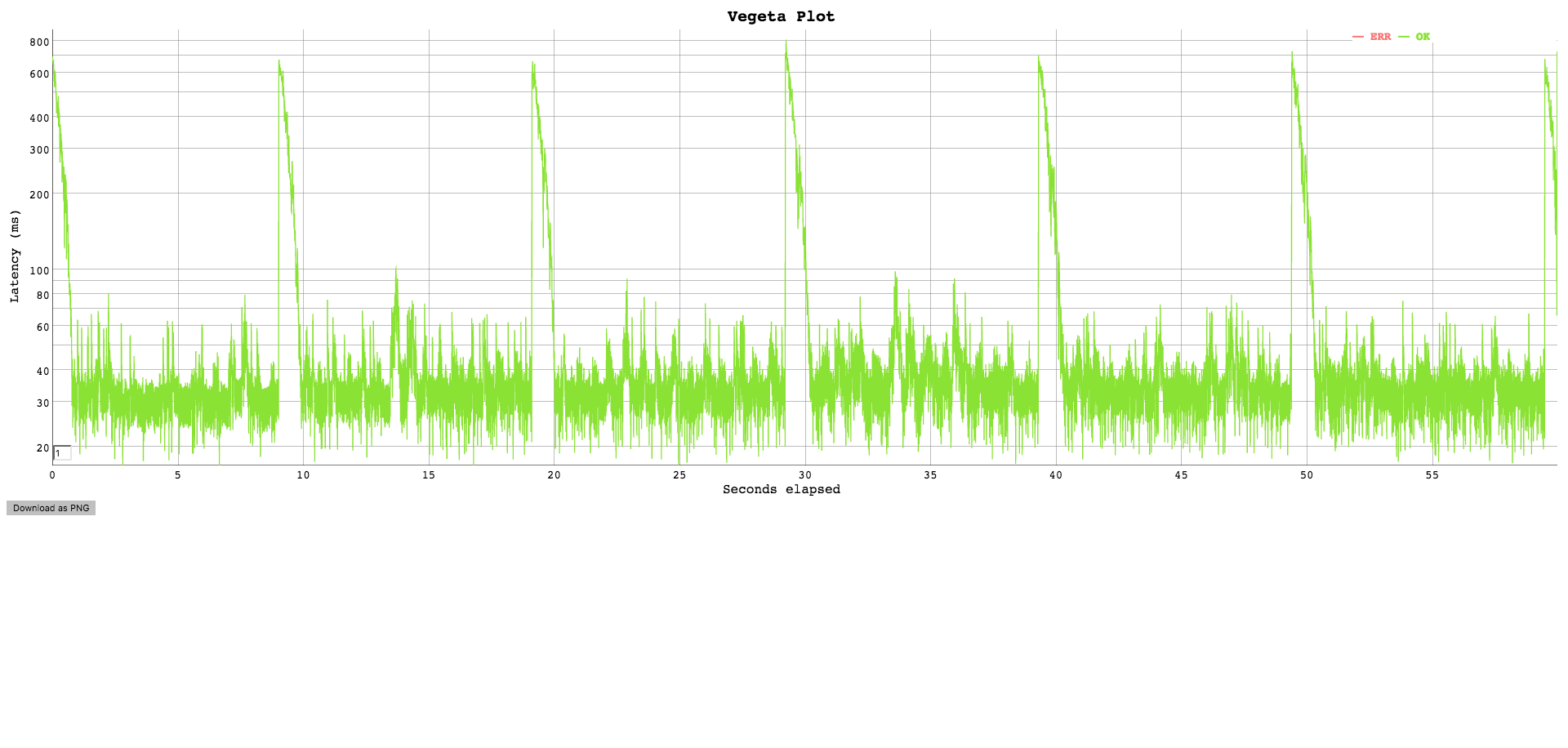 vegeta-plot-cache10s-singleflight.png