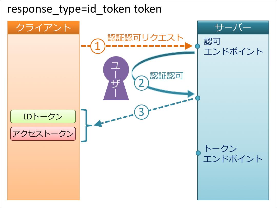 id_token_token.png