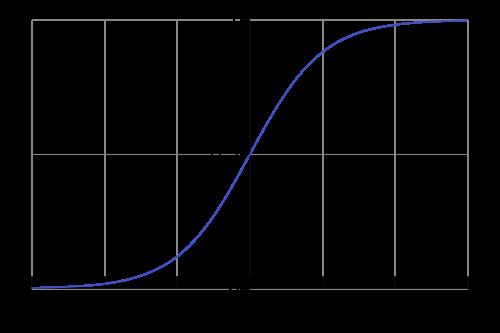 標準シグモイド関数