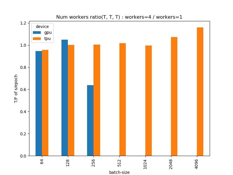 10_num_workers_ratio.png