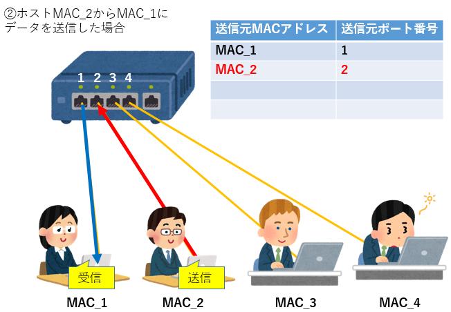 スイッチングハブ説明2.png