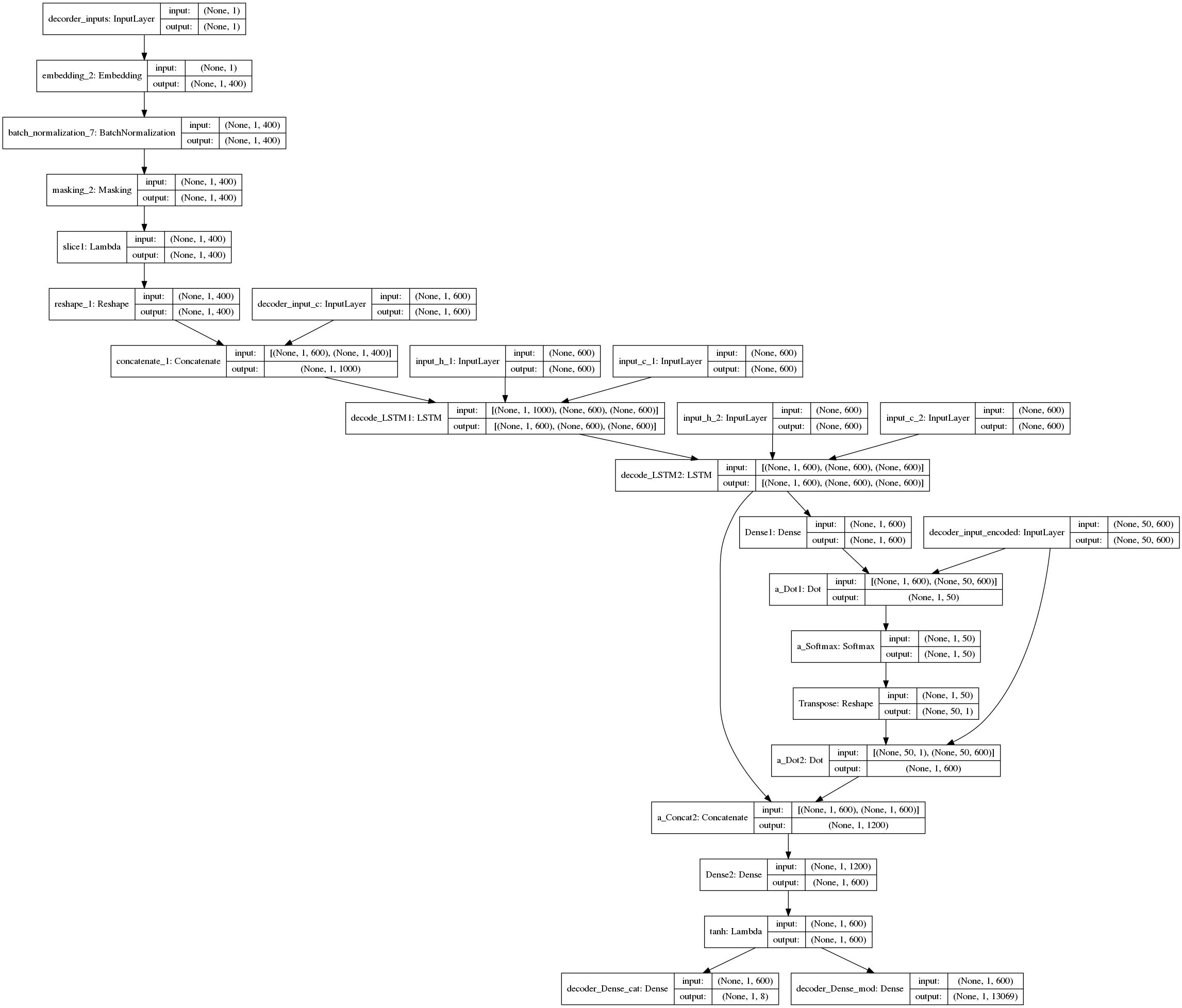 seq2seq0212_decoder(1).png