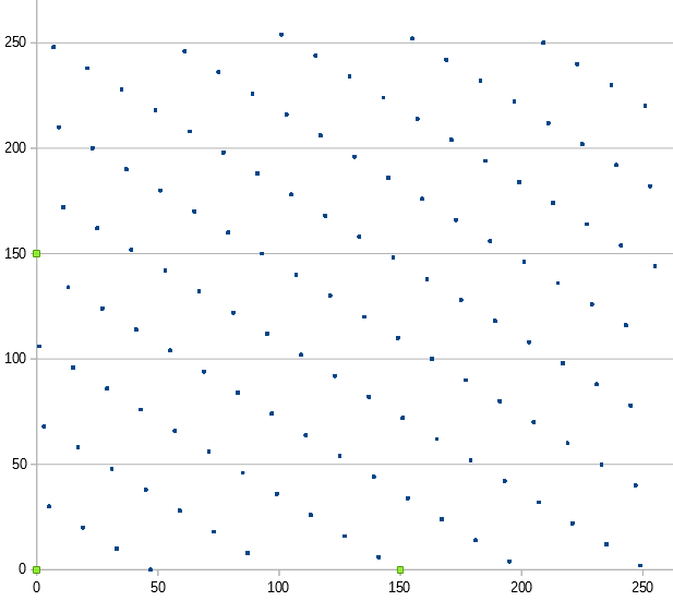 世界樹乱数2次元分布下位バイト.png