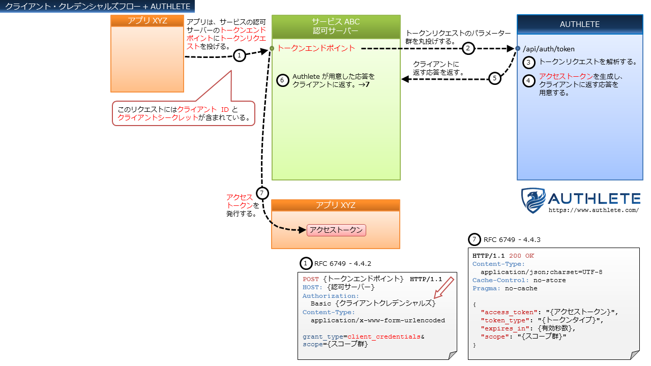 OAuth-Flows+Authlete-in-Japanese_5_Client-Credentials-Flow.png