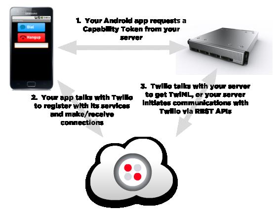 twilio-android-diagram.original.png