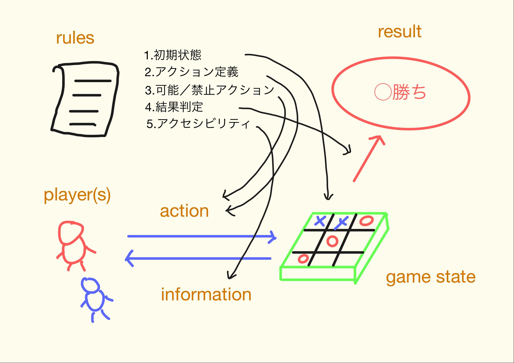 ボードゲームの構造.png