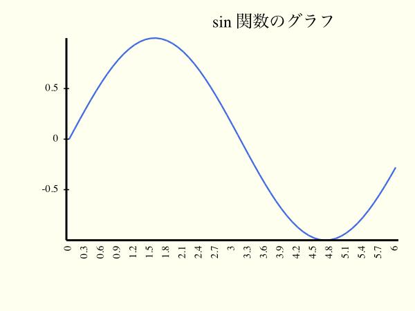 Perl6 の SVG::Plot でグラフを描こう - Qiita