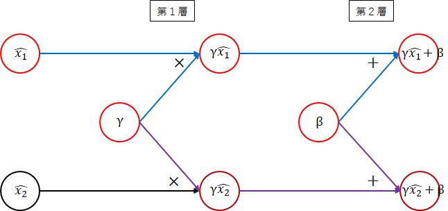 network_batch_normalization2.png
