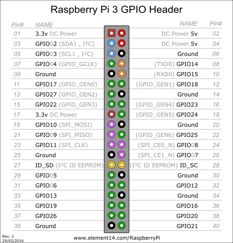 raspberrypi pigpio - Qiita