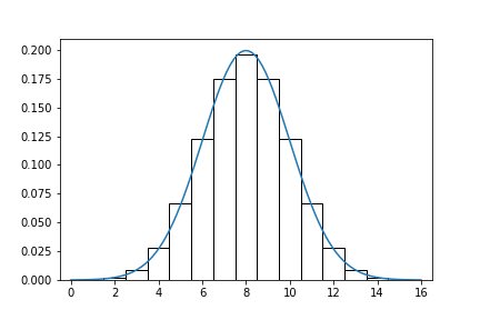 二項分布の正規分布による近似
