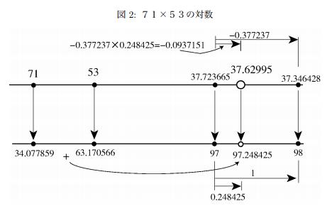 71x53の対数.png