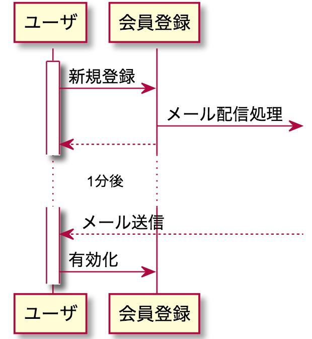 UML シーケンス図 非同期 遅延