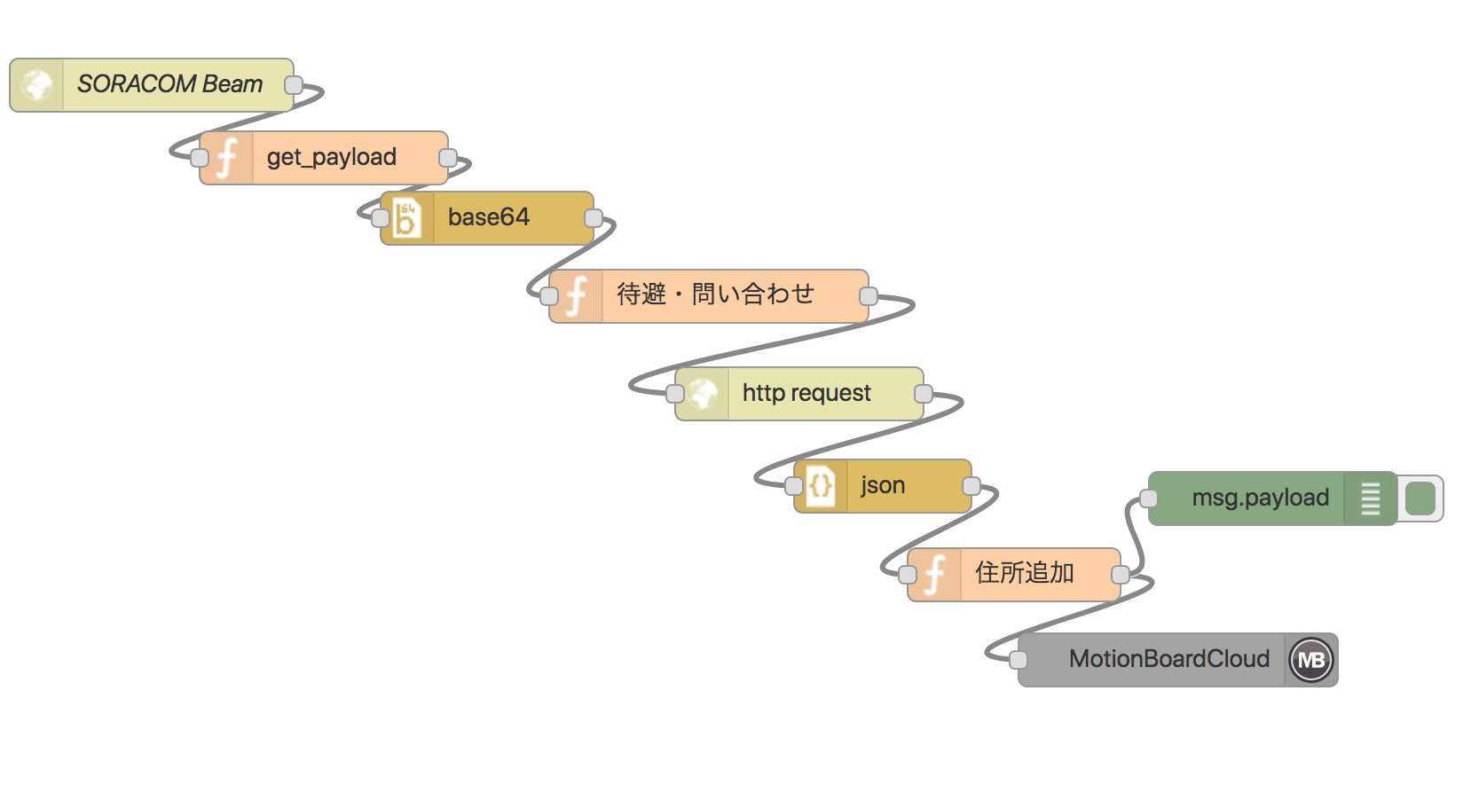 003_enebular_Flow_Editor.png