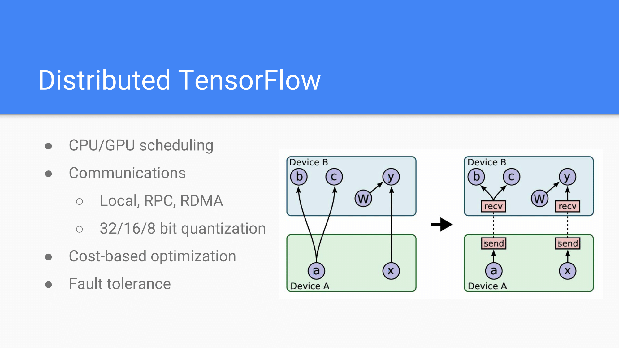 [HCJ2016] Distributed TensorFlow-28.png