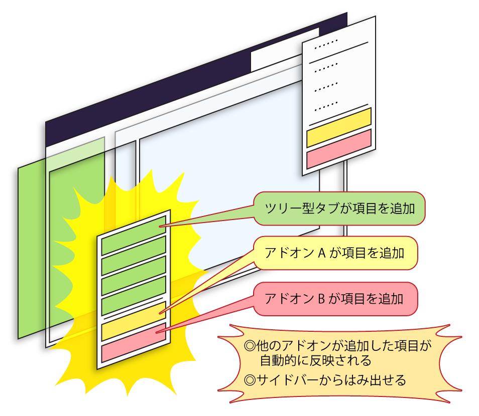(新しいコンテキストメニューが、Firefox自体のコンテキストメニューと同様に動作している様子を表した図)