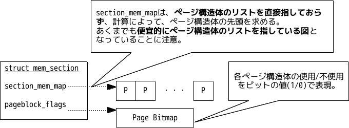 Linuxでのpage構造体群の配置 - ...