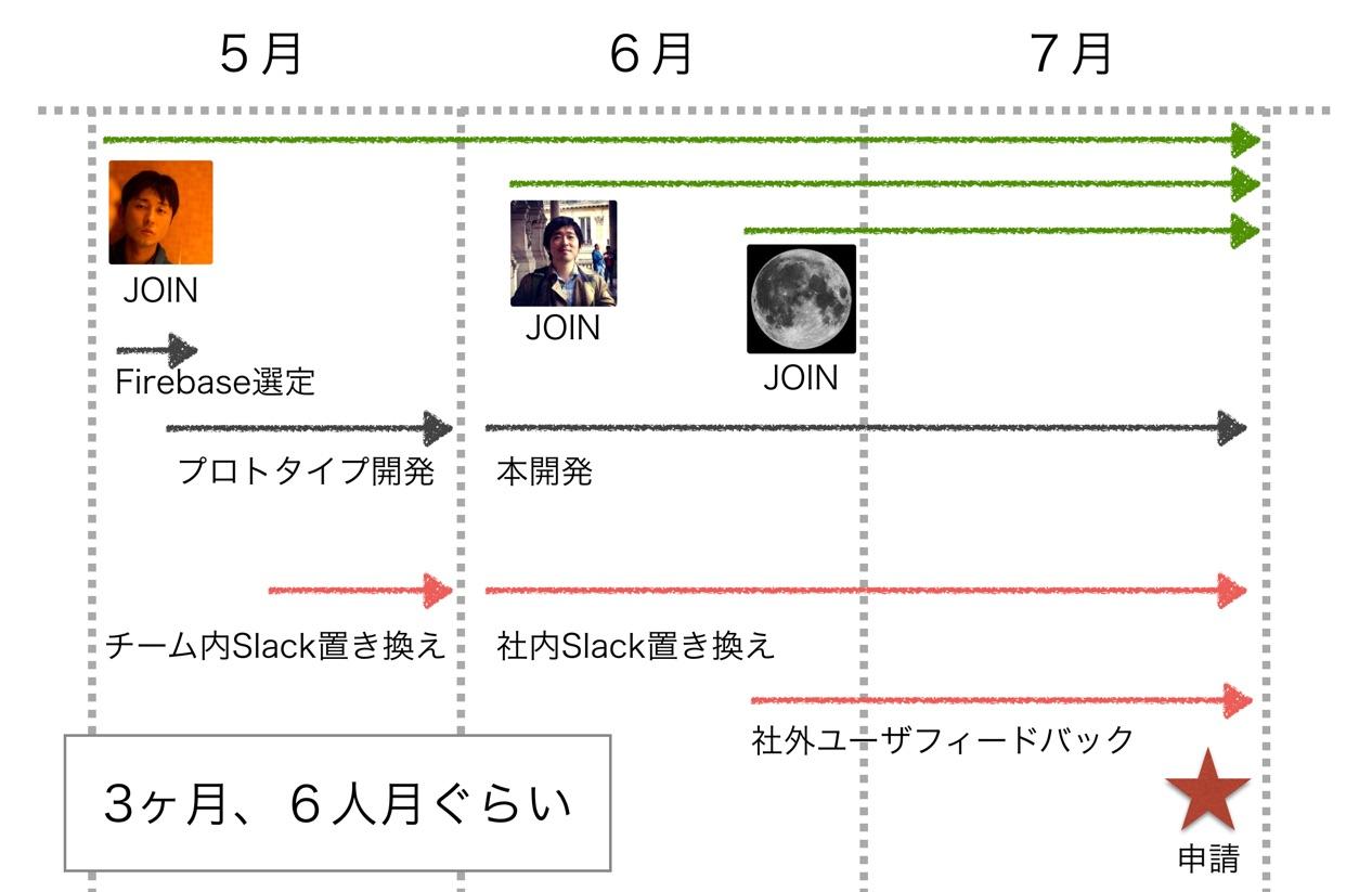 201500825_Sync_iOSの開発舞台裏_key.jpg
