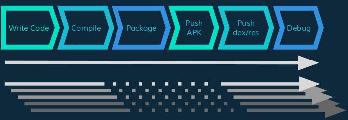 Fast deployment basics