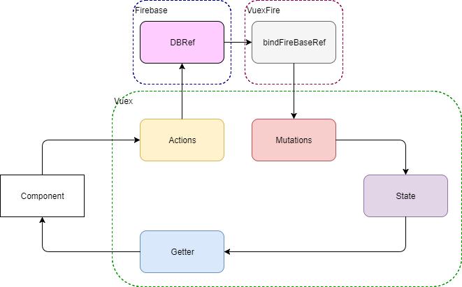 Vue js+Vuex+VuexFireでTodoList - Qiita