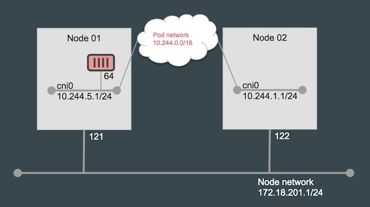 Kubernetes Cluster Network