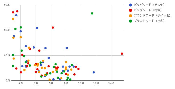 エクセル の散布図で項目ごとに色分けする方法 性別 身長 … - 人力検索はてな
