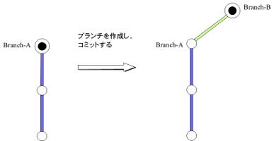 git branch 作成