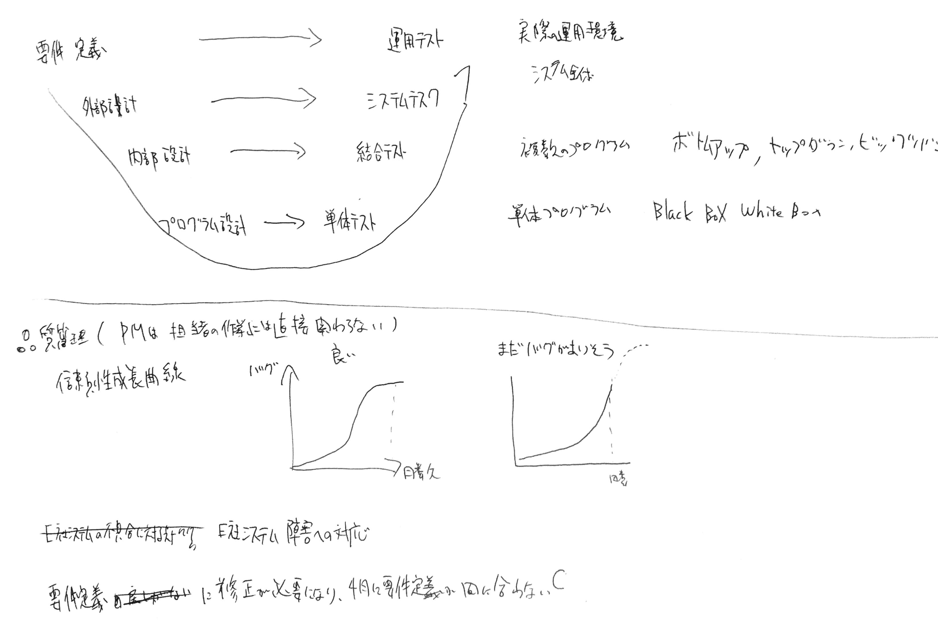 プロジェクトマネージャ試験_筆記-2.png