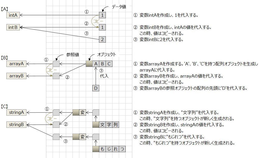 図で理解するJavaの参照 - Qiita