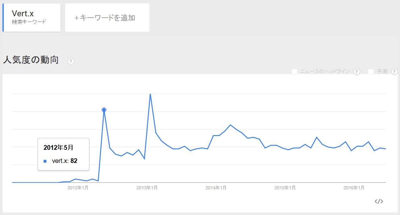 vertx_trend.png