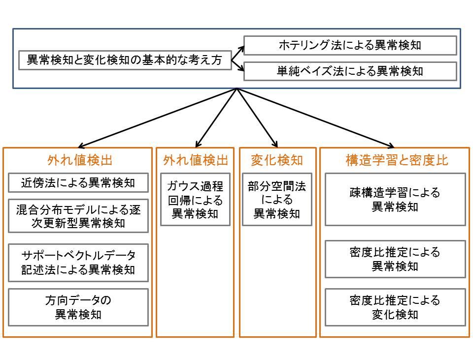 異常検知と変化検知.jpg